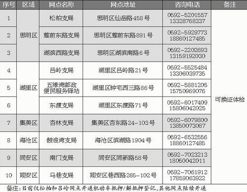 """厦门上线""""警医邮联动""""远程换证业务 可办理多业务"""