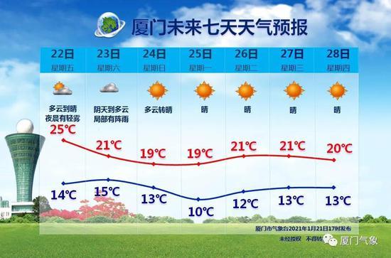 今日最高温30.3℃!大寒不寒,温暖延续......