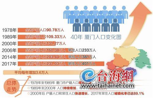 蓬莱户籍人口_户籍人口图片