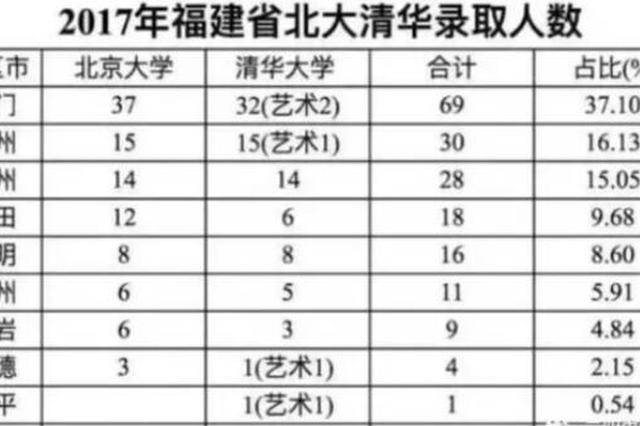 2017福建省北大清华录取人数 厦门69名排全省第一