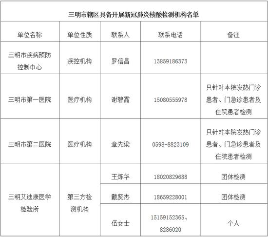 三明市公布新冠病毒核酸檢測機構名單
