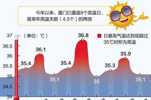 厦门今年高温天数达均值两倍 送爽的台风较少