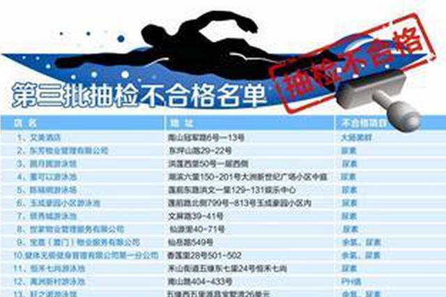 厦门公布第三批游泳场所抽检结果 20家泳池上黑榜