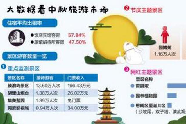 中秋厦门旅游吸金7.63亿 接待国内外游客90.38万人次