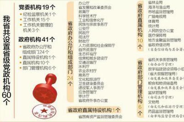 福建省级机构改革实施方案出台 设省级党政机构60个