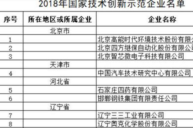 国家技术创新示范企业名单公布 6家福建企业入选