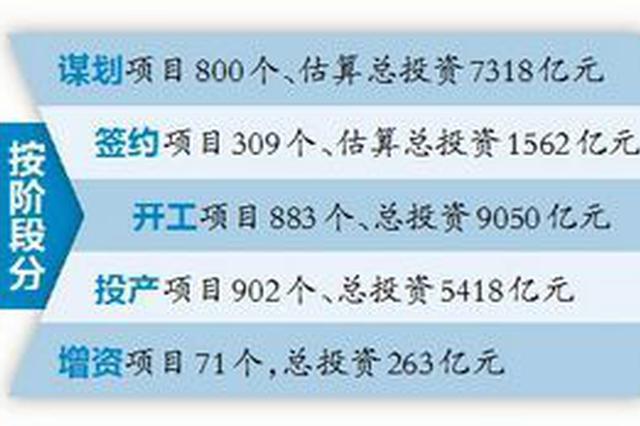 """2018年送彩金网站大全推动""""五个一批""""项目 估算总投资2.36万亿元"""