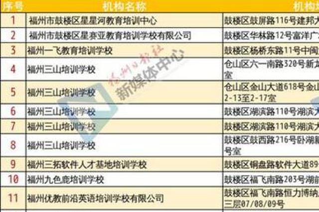 福州市校外培训机构白名单公布 492家机构上榜