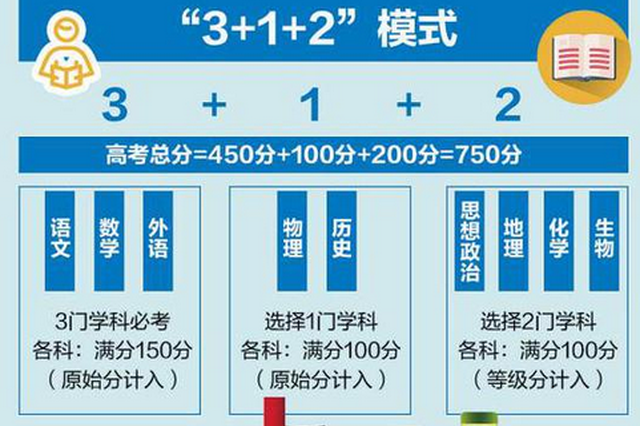 """福建新高考""""3+1+2""""模式不分文理 共有12种组合"""