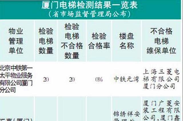 澳门永利娱乐场网赌检测329部电梯100部不合格 不合格率达到三成