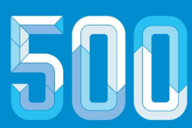 三家厦企入围《财富》世界500强 排名显著上升