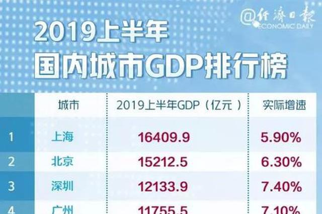 漳州GDP位列2019全国城市百强榜66位 实际增速7.60%