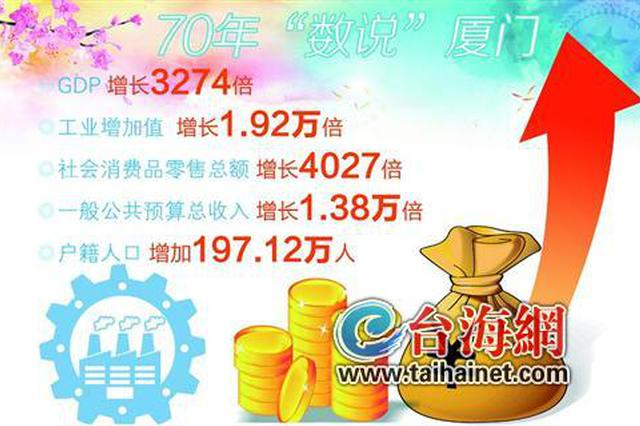 新中国成立70周年 厦门GDP增长了3274倍
