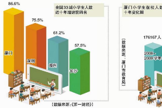 近十年厦门小学生数增86.6% 增速全国第一