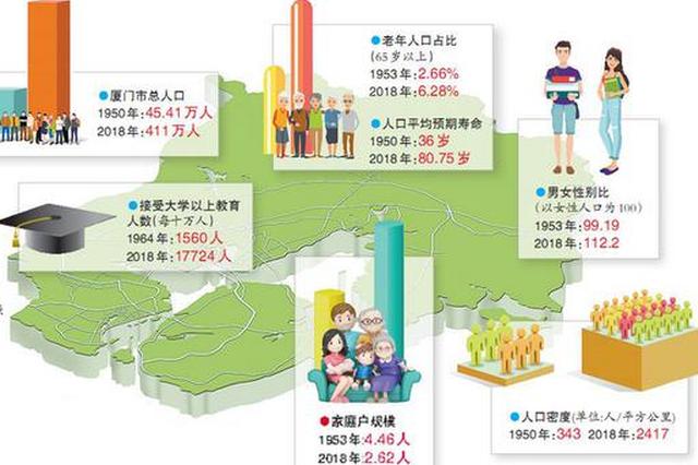 新中国成立以来 厦门人平均预期寿命提高了45岁