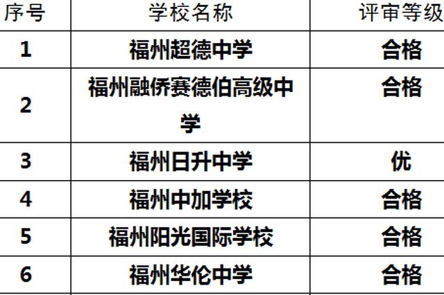 福州16所市属民办校年检结果出炉 这些学校获优