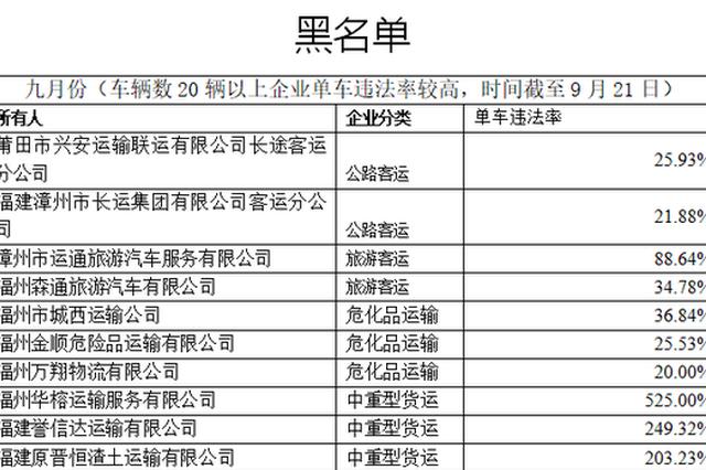 """福建交警公布九月份全省道路运输企业""""红黑榜"""""""