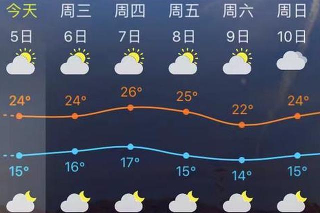福州气温即将跌破15℃ 11月要警惕这些疾病