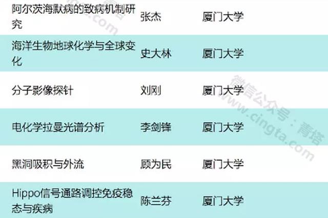 2019年国家杰青正式公布 福建高校有7人进入名单