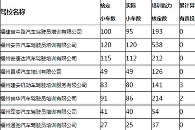 福州驾校11月违章信息公布 这些驾校违规多