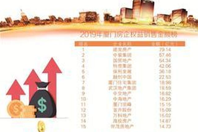 厦房企去年销售榜单揭晓 建发、国贸年销售金额超50亿