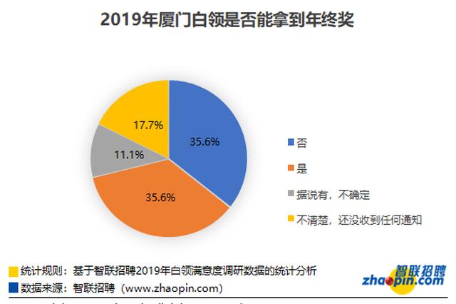 2019年超3成厦门白领能拿年终奖 42.2%对年终奖不满意