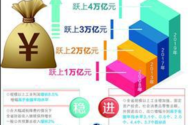 福建GDP突破4万亿元大关 经济运行稳中有进