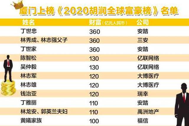 2020胡润全球富豪榜发布 厦门15位企业家(家族)上榜