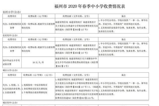福州2020年春季学期收费标准公布 线上教育资源免费