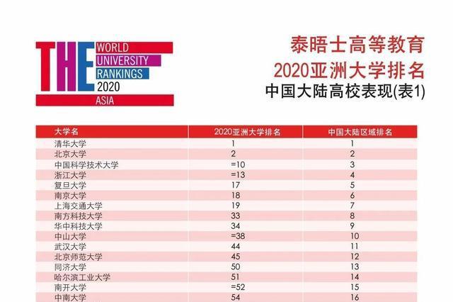 2020亚洲大学排名发布 福建三所高校上榜
