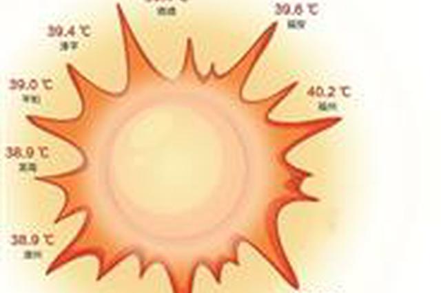 """福建靠""""炎""""值包揽全国前十 福州最高温度达43.3℃"""
