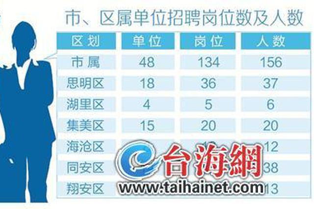 厦门事业单位招聘282名编内人员 笔试时间初定9月5日