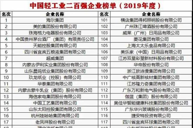 2019全国轻工业二百强名单公布 7家福建企业上榜