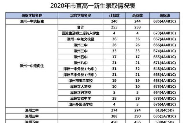 2020年漳州市普通高中网上统招批录取分数线情况公布