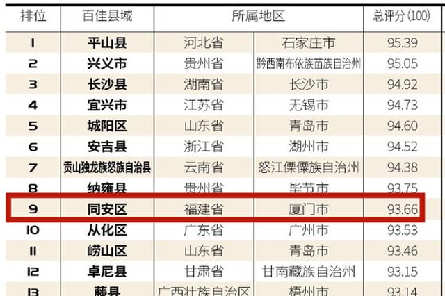 福建4地上榜中国最美乡村百佳县市 厦门同安全国第九