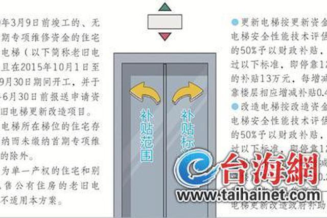厦门老旧电梯更新改造方案出炉 可获50%补贴