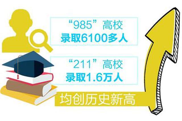 福建高招结束共录取19.02万人 清华北大在闽录取215人