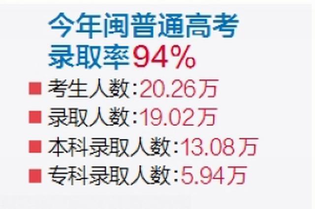 今年高考厦门全省领先 600分以上人数占考生数9.57%
