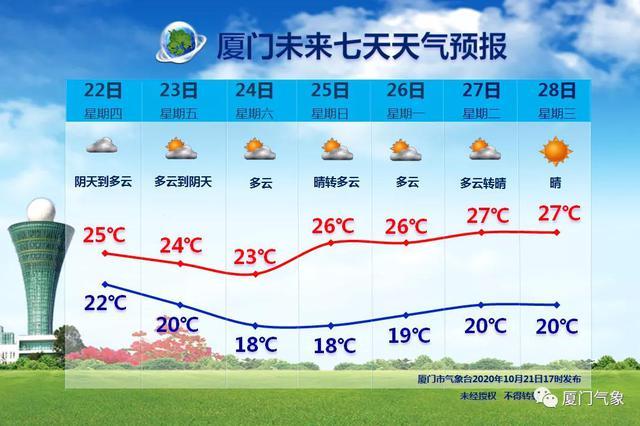 """台风""""沙德尔""""逼近福建启动IV级应急响应 今起厦门持续降温"""