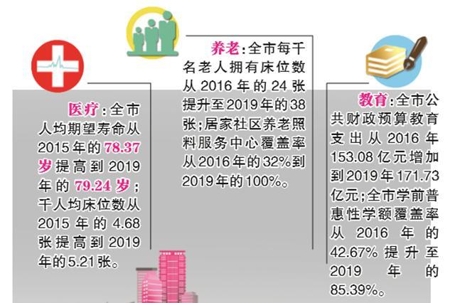 """福州市""""十三五""""扎实推进卫生养老教育民生工程"""