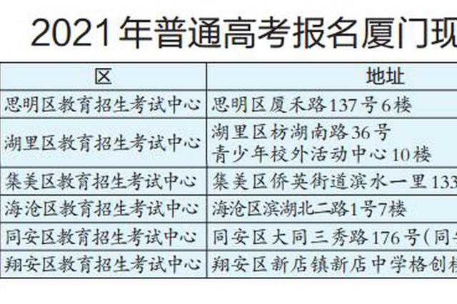 高考报名现场确认点公布 两类人要回户籍地报名确认