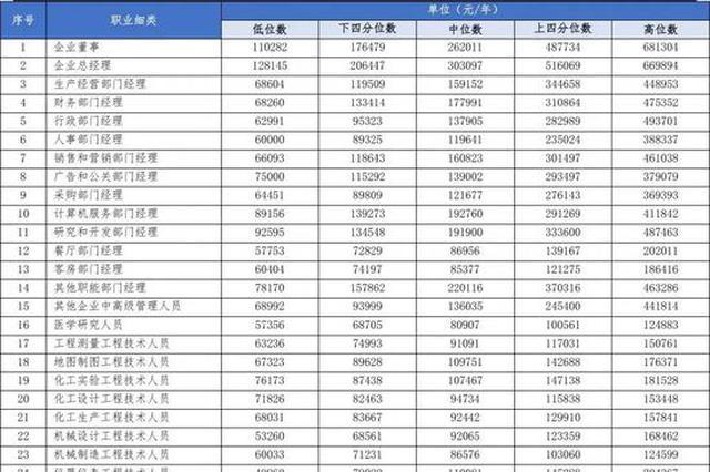 厦门420个工种工资价位公布 快看看你的是多少?