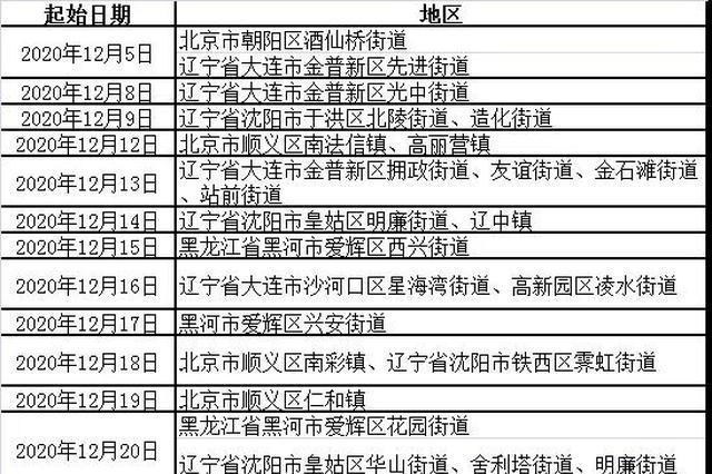网传20日平潭要封城?假的!