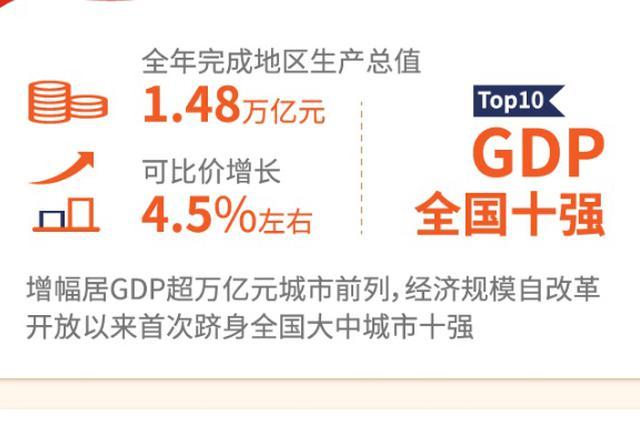 泉州、福州侧面确认GDP超万亿