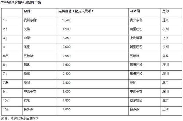 """""""2020胡润品牌榜""""发布 福建六大品牌入围""""全国200强"""""""