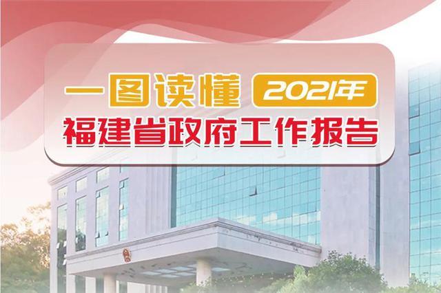 一图读懂2021年福建省政府工作报告