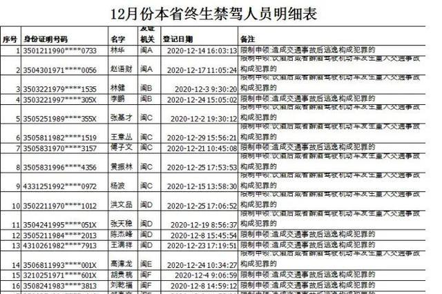 福建公安交警曝光12月份终生禁驾人员名单