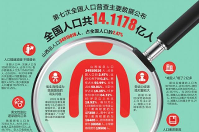 福建总人口为41540086人 每10万人中大学文化程度14148人