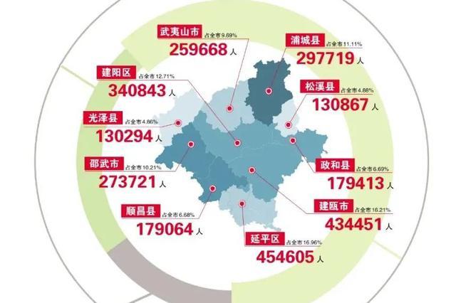南平人口普查数据公布:常住人口为2680645人