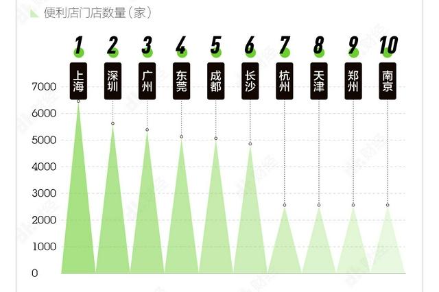 中國城市便利店發展指數發布 廈門福州莆田三個城市上榜